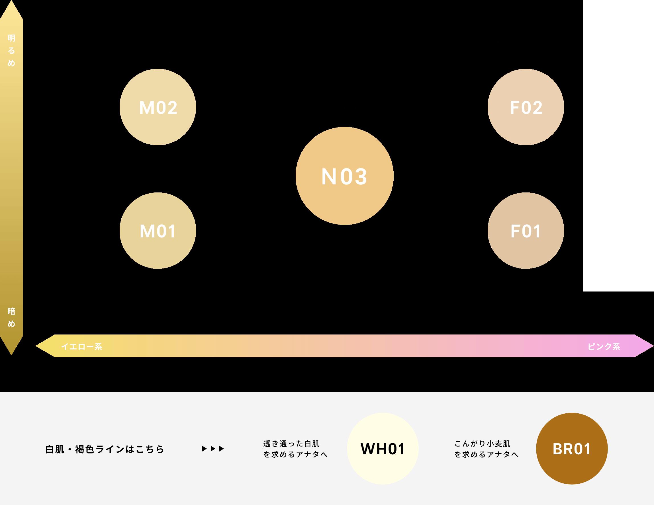 イエロー系 ピンク系 明るめ 暗め ライトベージュ(やや明るめ) ナチュラルオークル(標準肌) ライトピンクベージュ(やや明るめ) ベージュ ピンクベージュ 白肌・褐色ラインはこちら 透き通った白肌を求めるアナタへ こんがり小麦肌を求めるアナタへ